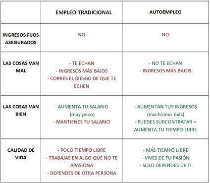 empleo tradicional vs autoempleo