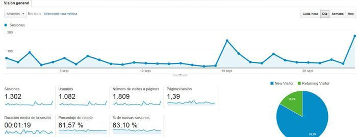 Google Analytics Septiembre 2016