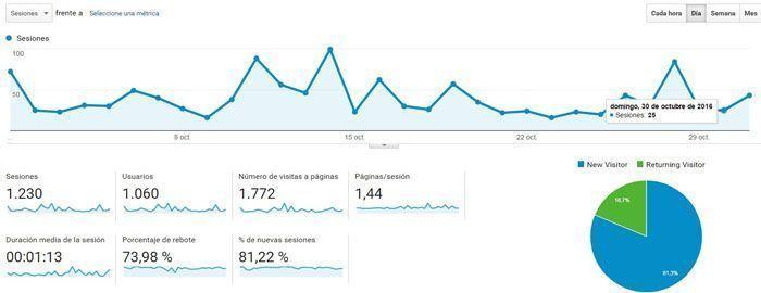 google analytics octubre