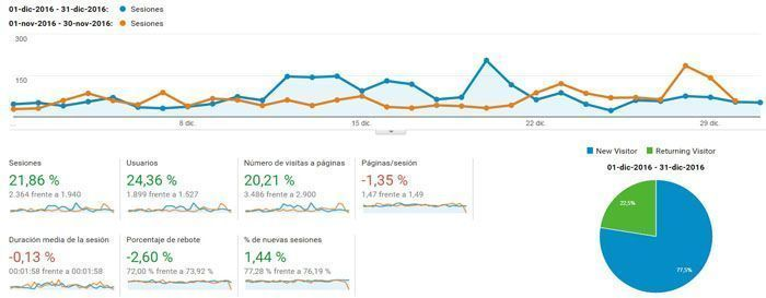 Google Analytics diciembre