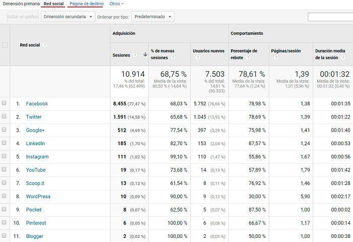 Tráfico social en google analytics