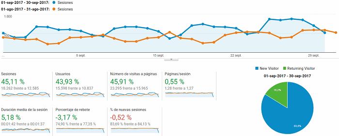 Google analytics bloggeris septiembre 2017
