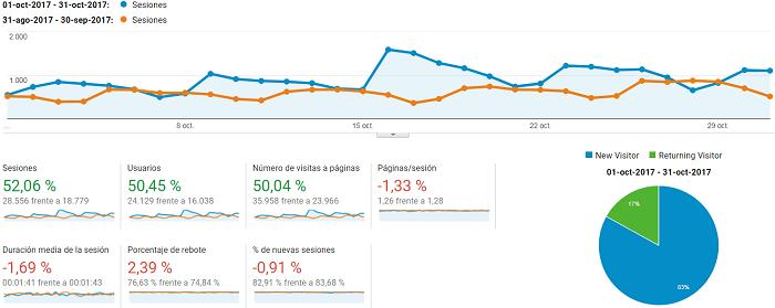 Google analytics bloggeris octubre 2017