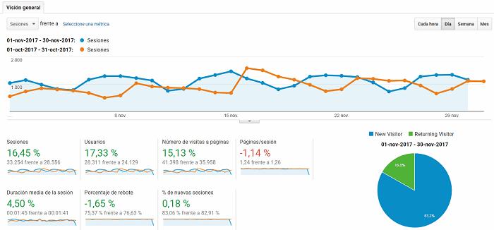 google analytics de bloggeris en noviembre 2017