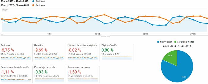 Google analytics diciembre 2017