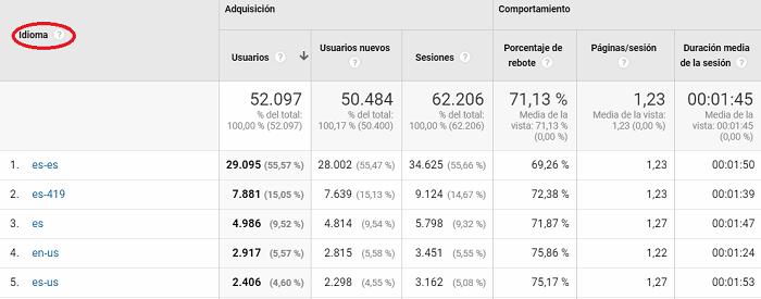 informacion geografica idioma google analytics