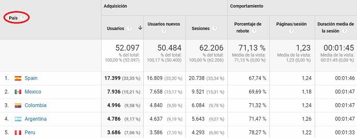 información geográfica pais google analytics