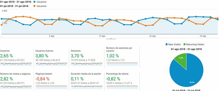 Google Analytics informe mensual agosto